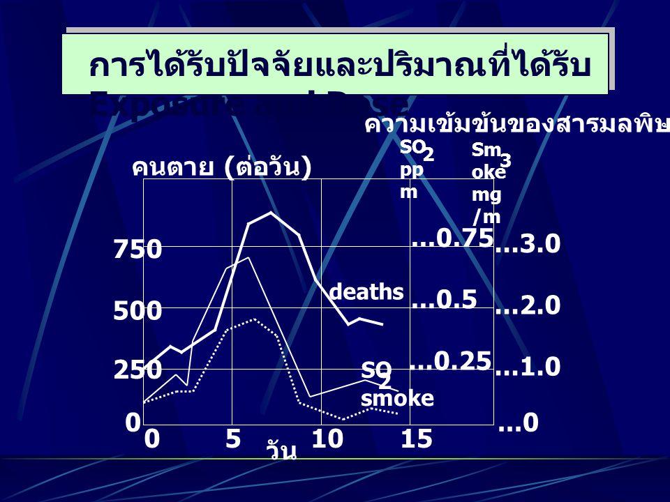 การได้รับปัจจัยและปริมาณที่ได้รับ Exposure and Dose ความเข้มข้นของสารมลพิษ 0 0 250 500 750 51015...0...1.0...2.0...3.0 คนตาย ( ต่อวัน ) SO pp m 2 Sm o