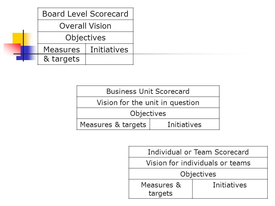 หลักการของระบบบริหารองค์กร แบบมุ่งผลลัพธ์ กลยุทธ์ 1. แปล + แปรกลยุทธ์ให้เป็น ภาษาปฏิบัติ ทำ Map กลยุทธ์ สร้างระบบวัดผลดุลยภาพ 5. ขับเคลื่อนการ เปลี่ยน