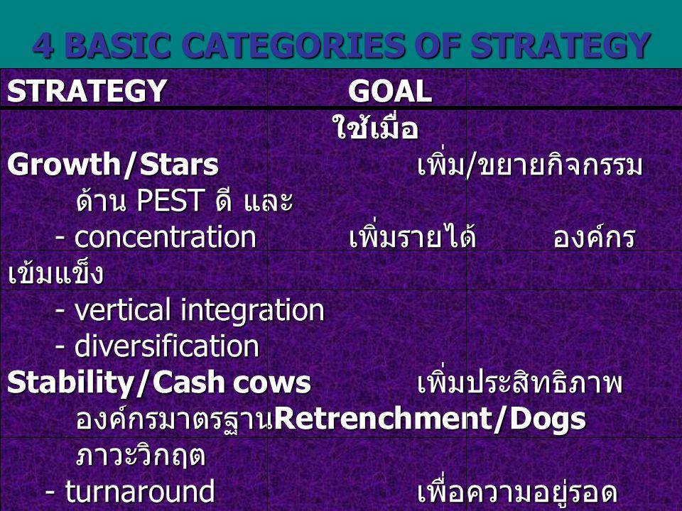 4 BASIC CATEGORIES OF STRATEGY STRATEGYGOAL ใช้เมื่อ Growth/Stars เพิ่ม / ขยายกิจกรรม ด้าน PEST ดี และ - concentration เพิ่มรายได้องค์กร เข้มแข็ง - concentration เพิ่มรายได้องค์กร เข้มแข็ง - vertical integration - vertical integration - diversification - diversification Stability/Cash cows เพิ่มประสิทธิภาพ องค์กรมาตรฐาน Retrenchment/Dogs ภาวะวิกฤต - turnaround เพื่อความอยู่รอด - turnaround เพื่อความอยู่รอด - divestment ลดการลงทุน - divestment ลดการลงทุน - liquidation เลิกกิจการ - liquidation เลิกกิจการ Combination/ เพิ่มประสิทธิผล เปลี่ยนแปลง PEST Question marks องค์กรหลวม