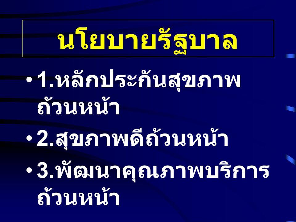 นโยบายรัฐบาล 1. หลักประกันสุขภาพ ถ้วนหน้า 2. สุขภาพดีถ้วนหน้า 3. พัฒนาคุณภาพบริการ ถ้วนหน้า
