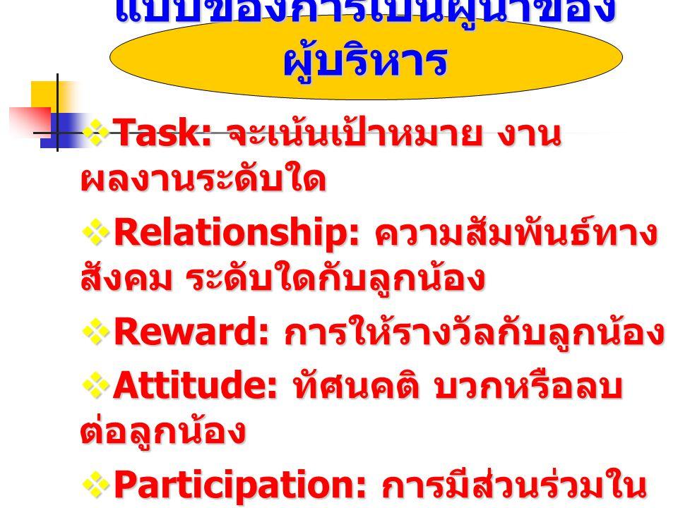 แบบของการเป็นผู้นำของ ผู้บริหาร  Task: จะเน้นเป้าหมาย งาน ผลงานระดับใด  Relationship: ความสัมพันธ์ทาง สังคม ระดับใดกับลูกน้อง  Reward: การให้รางวัล