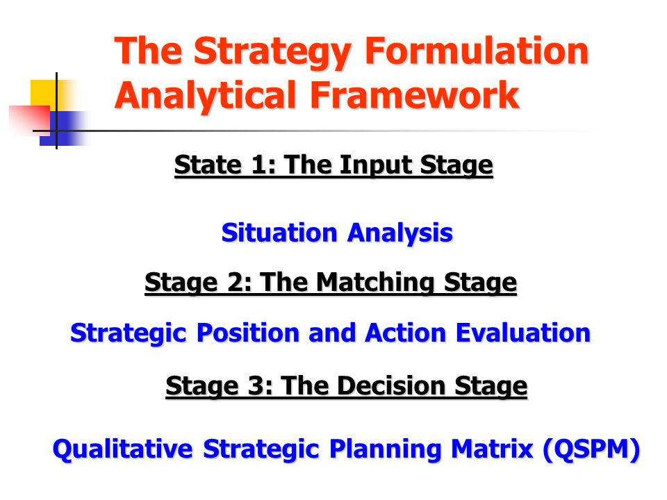 The Strategy Formulation Analytical Framework State 1: The Input Stage Situation Analysis Situation Analysis Stage 2: The Matching Stage Strategic Pos