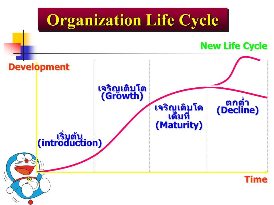 Organization Life Cycle เจริญเติบโตเต็มที่(Maturity) ตกต่ำ(Decline) New Life Cycle เจริญเติบโต(Growth) Time Development เริ่มต้น(introduction)