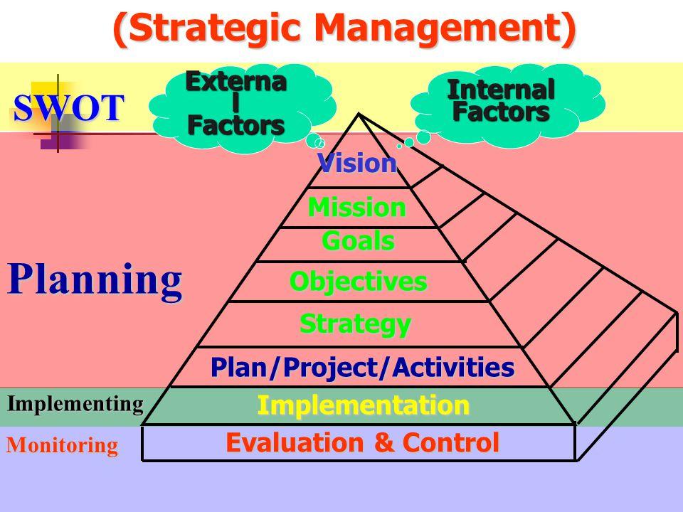 Implementation Mission Goals Objectives (Strategic Management) Planning Strategy Evaluation & Control Internal Factors Externa l Factors SWOT Monitori