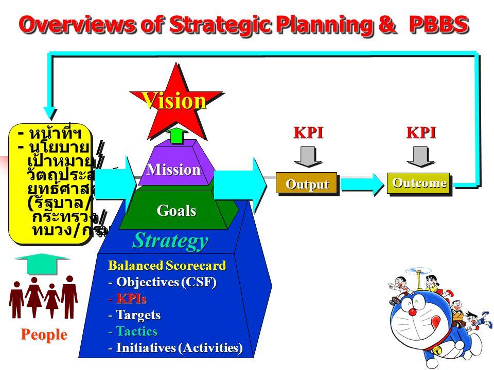 Overviews of Strategic Planning & PBBS - หน้าที่ฯ - นโยบาย / เป้าหมาย / วัตถุประสงค์ ยุทธ์ศาสตร์ ( รัฐบาล / กระทรวง / ทบวง / กรม ) - หน้าที่ฯ - นโยบาย