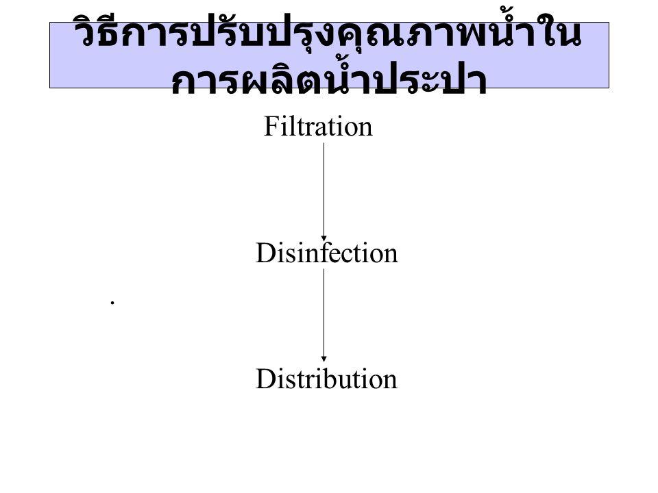วิธีการปรับปรุงคุณภาพน้ำใน การผลิตน้ำประปา Filtration Disinfection. Distribution