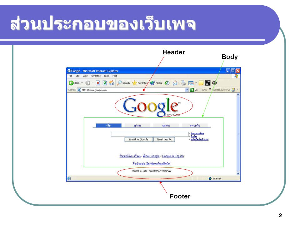 2 ส่วนประกอบของเว็บเพจ Header Body Footer