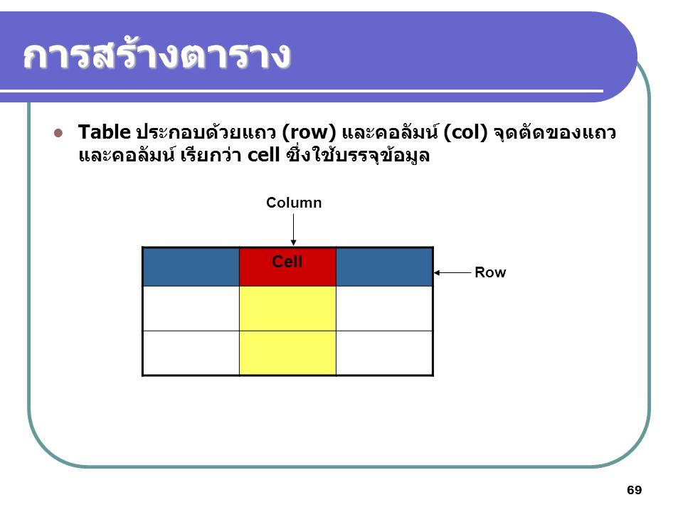 69 การสร้างตาราง Table ประกอบด้วยแถว (row) และคอลัมน์ (col) จุดตัดของแถว และคอลัมน์ เรียกว่า cell ซึ่งใช้บรรจุข้อมูล Cell Row Column