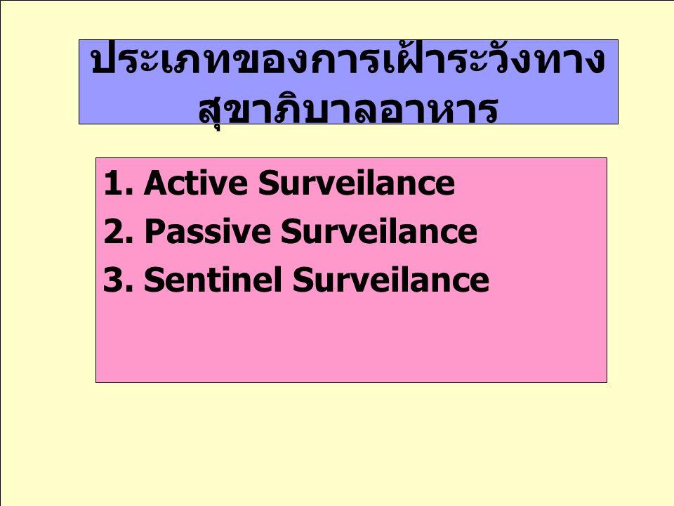 ประเภทของการเฝ้าระวังทาง สุขาภิบาลอาหาร 1.Active Surveilance 2.