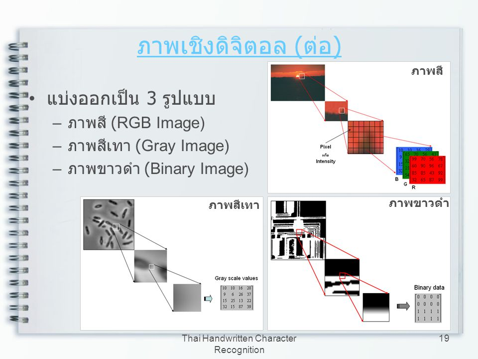 Thai Handwritten Character Recognition 19 ภาพเชิงดิจิตอล ( ต่อ ) แบ่งออกเป็น 3 รูปแบบ – ภาพสี (RGB Image) – ภาพสีเทา (Gray Image) – ภาพขาวดำ (Binary I