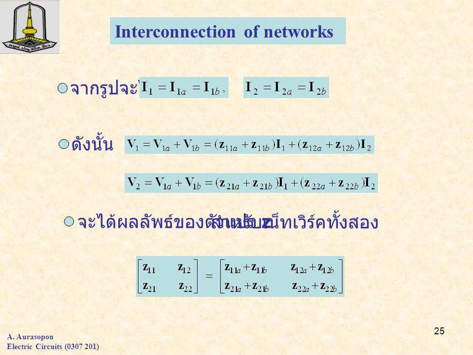25 จากรูปจะได้ ดังนั้น จะได้ผลลัพธ์ของตัวแปร z สำหรับเน็ทเวิร์คทั้งสอง Interconnection of networks A.