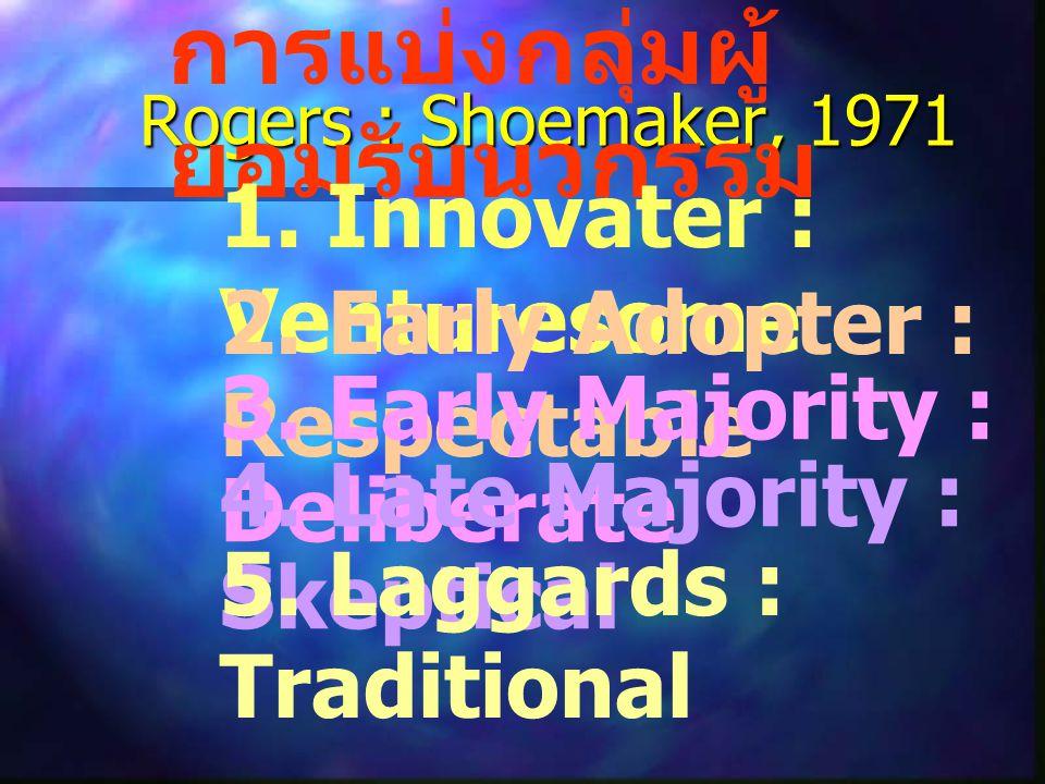 Roger, Shoemaker,1983 คุณสมบัติของนวกรรมที่ทำให้ ยอมรับได้ง่าย 1. ประโยชน์ดีกว่าเดิม (Relative Advantage) 2. ความเข้ากันกับของเดิม (Compatibility) 3.