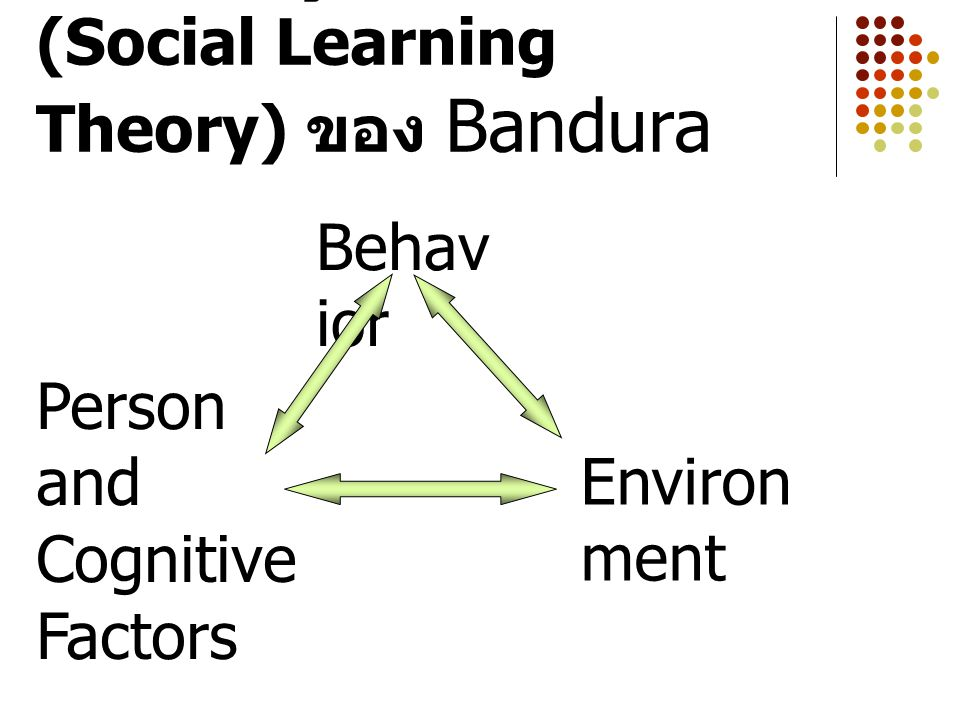 การเรียนรู้ทางสังคม (Social Learning Theory) ของ Bandura Behav ior Person and Cognitive Factors Environ ment