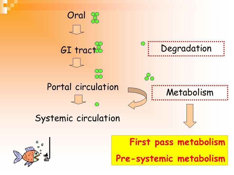 GI absorption Portal circulation Systemic circulation liver Drug degradation/ metabolism by liver enzyme First pass metabolism GI Drug degradation/ me