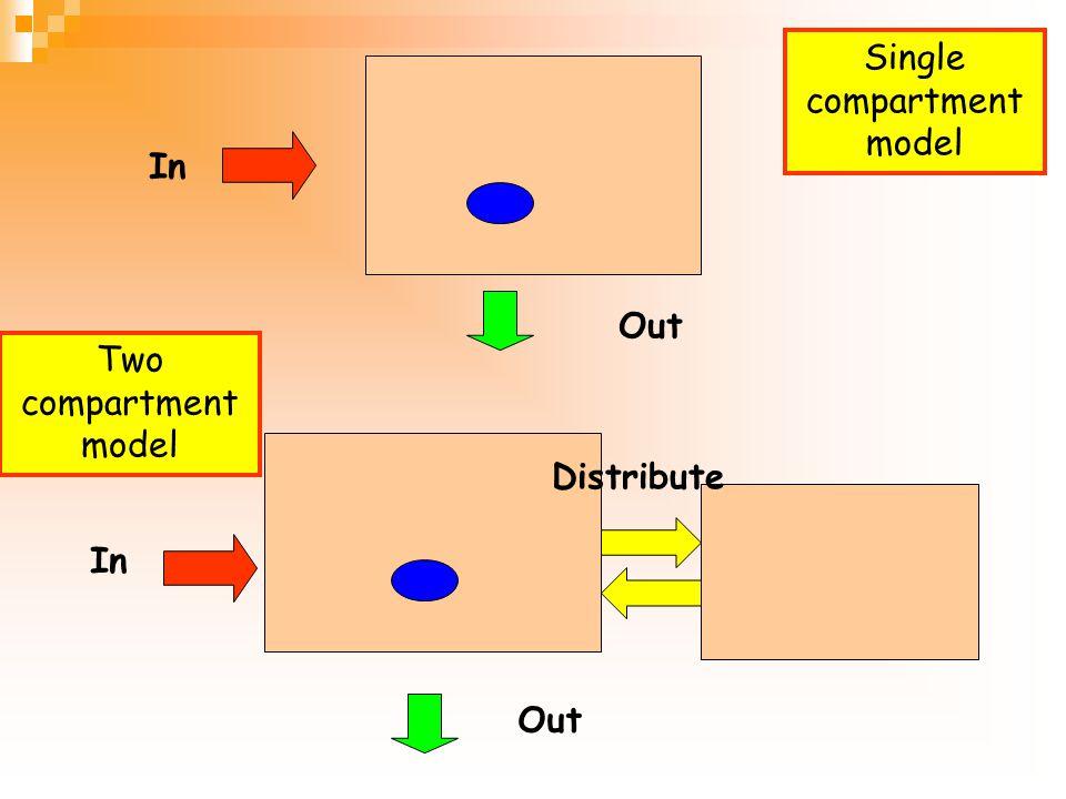 Pharmacokinetics model Single compartment model Single compartment model  All parts of body are the same Two compartment model Two compartment model