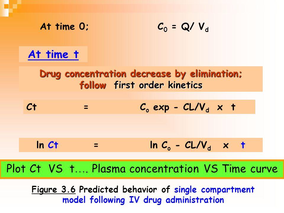 First order kinetics กำจัดยา 50% คงที่ สัดส่วน เป็นสัดส่วน โดยตรงกับ ความเข้มข้น ยาส่วนมาก ที่ความเข้มข้น 25 ยาถูก กำจัด 12.5 ที่ความเข้มข้น 50 ยาถูก