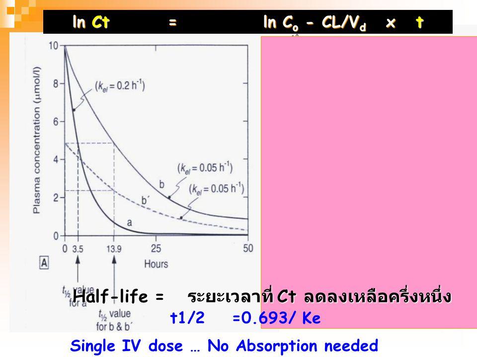 Ct=C o exp - CL/V d x t ln Ct=ln C o - CL/V d x t Plot Ct VS t …. Plasma concentration VS Time curve Figure 3.6 Predicted behavior of single compartme