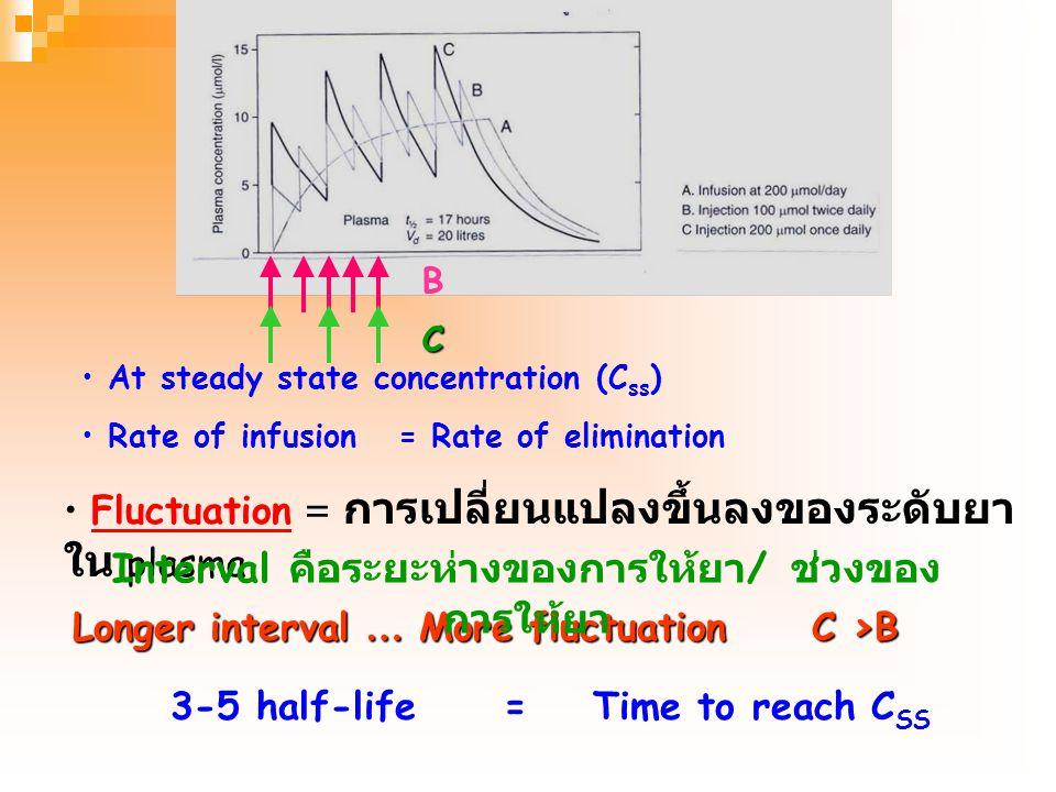 ln Ct=ln C o - CL/V d x t Y = a + bX Slope = -CL/ Vd Single IV dose … No Absorption needed Half-life = ระยะเวลาที่ Ct ลดลงเหลือครึ่งหนึ่ง t1/2 =0.693/