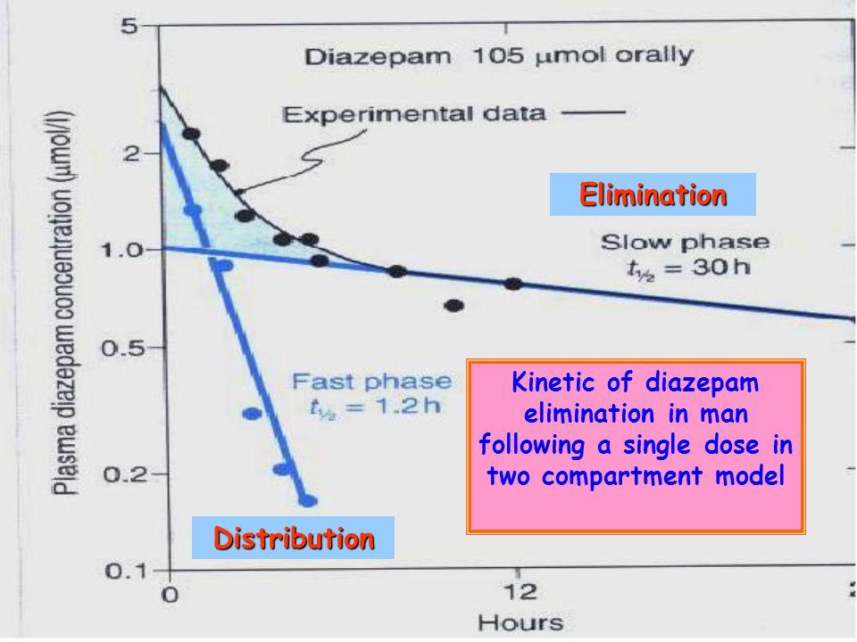 Two compartment models Distribution Ke = Kmet + Kexc Ka