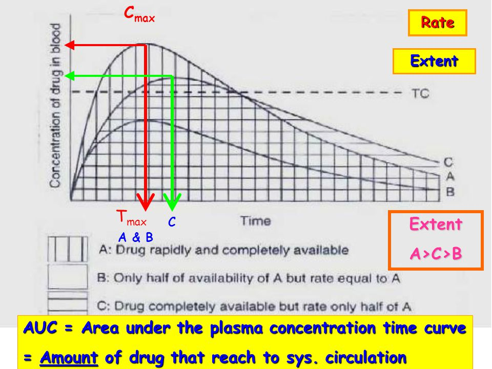 Bioavailability สัดส่วนของยาที่สามารถเข้าสู่ systemic circulation สัดส่วนของยาที่สามารถเข้าสู่ systemic circulation Fraction (F) Fraction (F) of dose