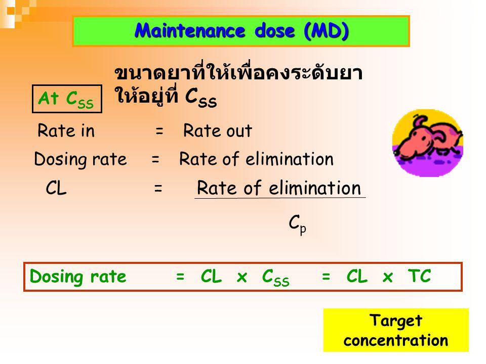Design and Optimization of Dosage Regimens Target level= ระดับความเข้มข้นของ ยาที่ต้องการ Drugs that should design target level Concentration - respon