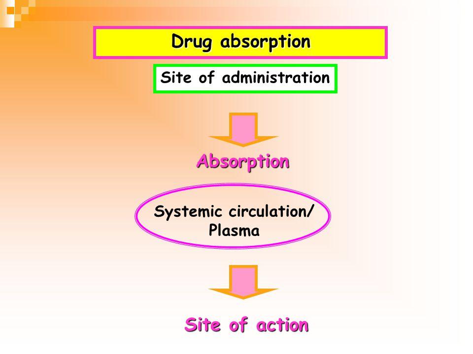 Binding of drugs to plasma protein Free drug +ProteinBound drugs Active form Inactive form Plasma protein 1. Albumin 2. Alpha1 acid glycoprotein 3. Et