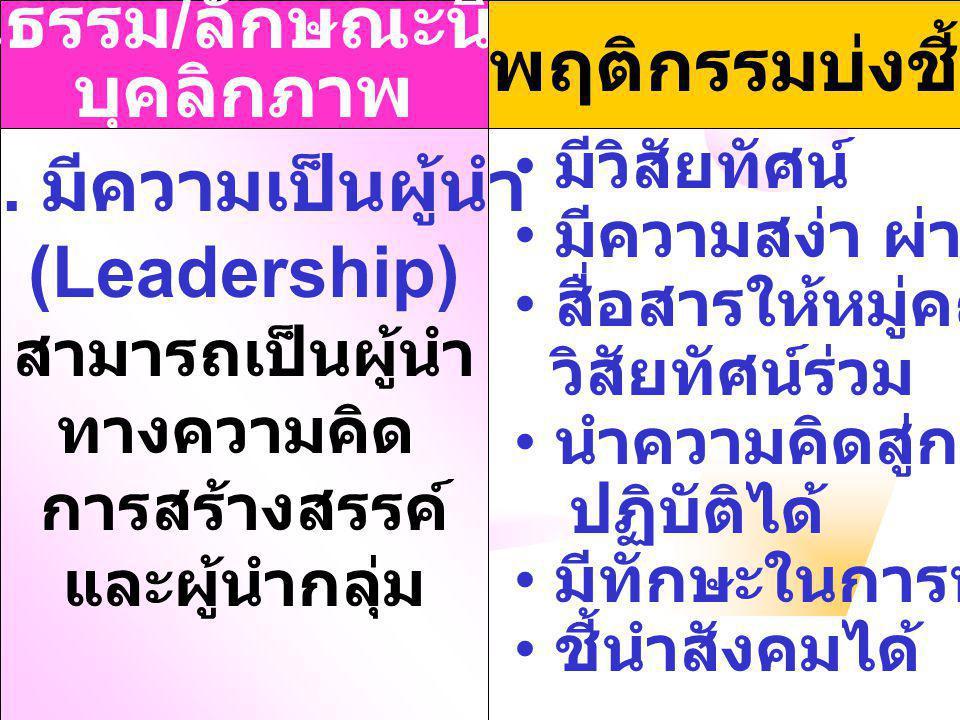 คุณธรรม / ลักษณะนิสัย / บุคลิกภาพ พฤติกรรมบ่งชี้ 4. มีความเป็นผู้นำ (Leadership) สามารถเป็นผู้นำ ทางความคิด การสร้างสรรค์ และผู้นำกลุ่ม มีวิสัยทัศน์ ม