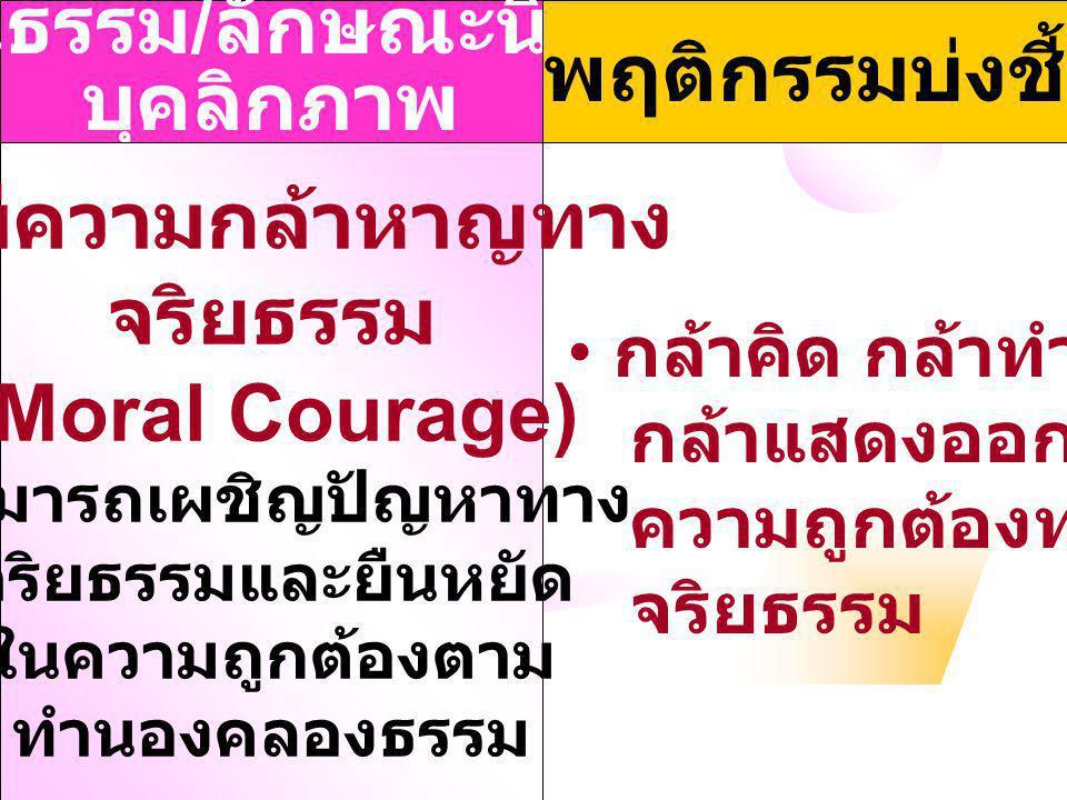 คุณธรรม / ลักษณะนิสัย / บุคลิกภาพ พฤติกรรมบ่งชี้ 6. มีความกล้าหาญทาง จริยธรรม (Moral Courage) สามารถเผชิญปัญหาทาง จริยธรรมและยืนหยัด ในความถูกต้องตาม
