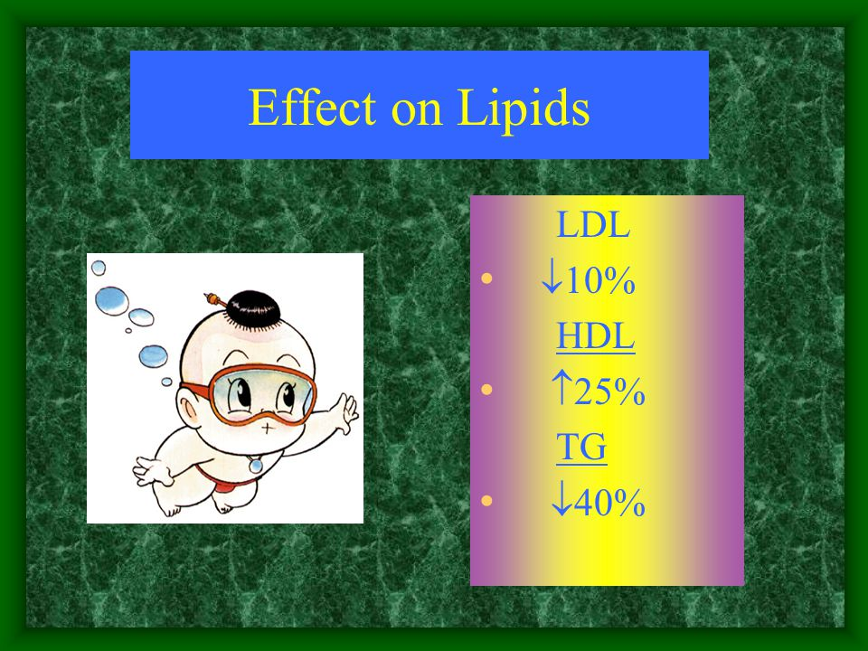 Effect on Lipids LDL  10% HDL  25% TG  40%
