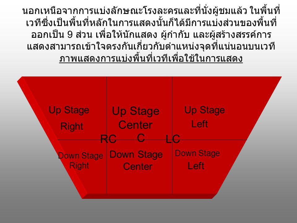 นอกเหนือจากการแบ่งลักษณะโรงละครและที่นั่งผู้ชมแล้ว ในพื้นที่ เวทีซึ่งเป็นพื้นที่หลักในการแสดงนั้นก็ได้มีการแบ่งส่วนของพื้นที่ ออกเป็น 9 ส่วน เพื่อให้นักแสดง ผู้กำกับ และผู้สร้างสรรค์การ แสดงสามารถเข้าใจตรงกันเกี่ยวกับตำแหน่งจุดที่แน่นอนบนเวที ภาพแสดงการแบ่งพื้นที่เวทีเพื่อใช้ในการแสดง Up Stage Center Up Stage Down Stage Center Down Stage Right Down Stage Left Right Left C RCLC