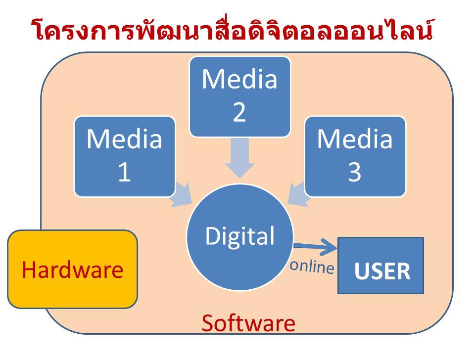Digital Media 1 Media 2 Media 3 โครงการพัฒนาสื่อดิจิตอลออนไลน์ USER online Hardware Software