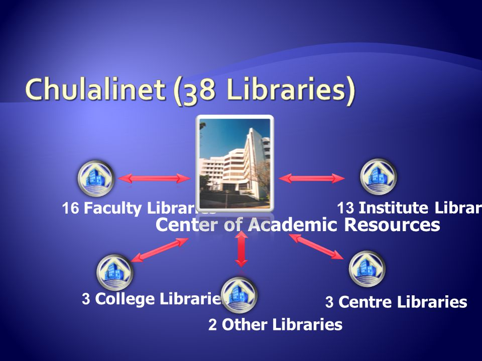 16 Faculty Libraries 13 Institute Libraries 3 College Libraries 3 Centre Libraries 2 Other Libraries Center of Academic Resources