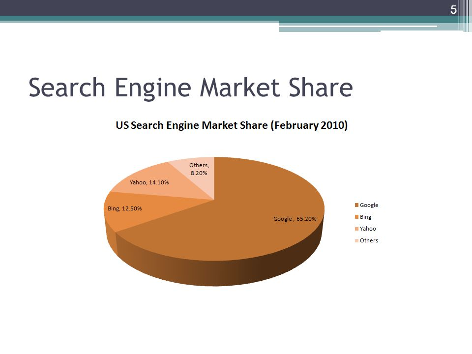 Search Engine Market Share 5