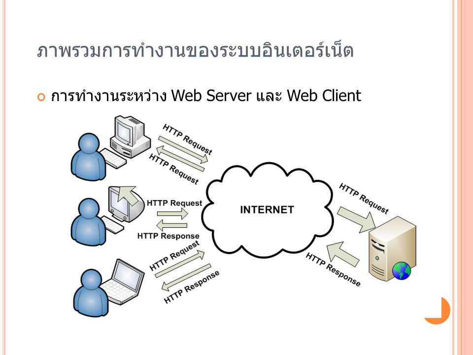 ภาพรวมการทำงานของระบบอินเตอร์เน็ต การทำงานระหว่าง Web Server และ Web Client
