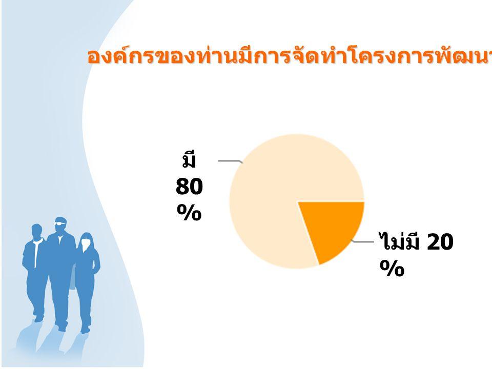 10 0% 40 % 36 % 26 % 4%4% องค์กรของท่านมีการจัดทำโครงการพัฒนาทรัพยากรมนุษย์อะไรบ้าง Other: KM