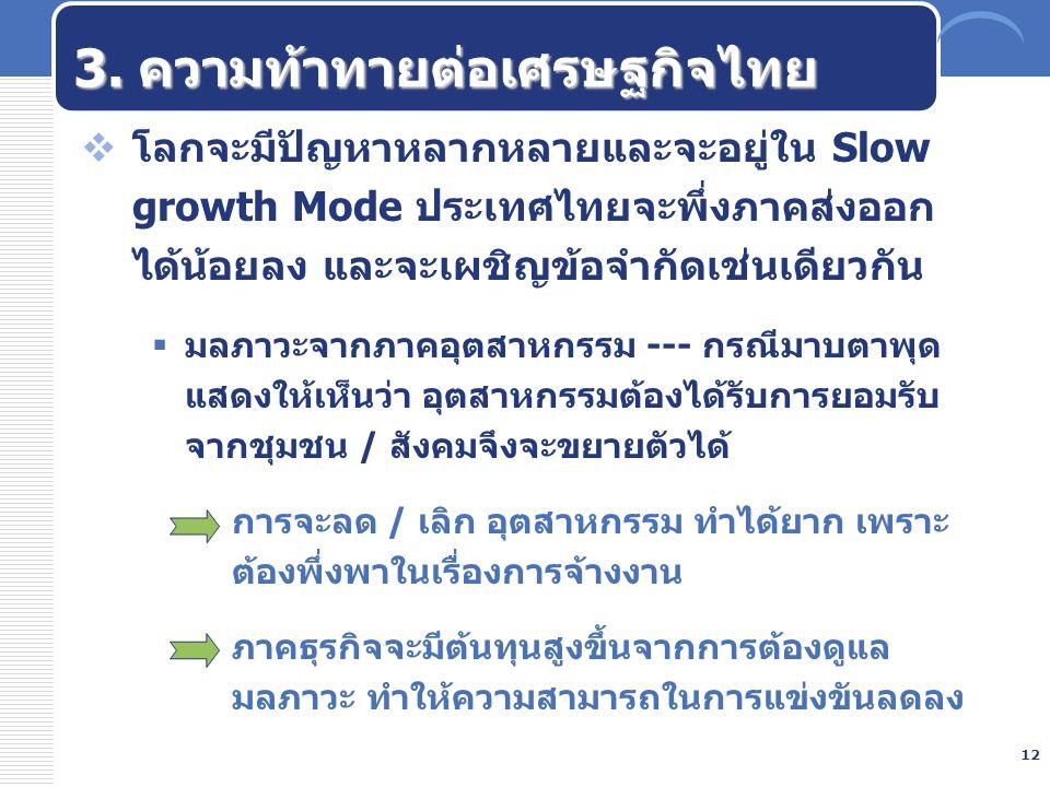 12 3. ความท้าทายต่อเศรษฐกิจไทย  โลกจะมีปัญหาหลากหลายและจะอยู่ใน Slow growth Mode ประเทศไทยจะพึ่งภาคส่งออก ได้น้อยลง และจะเผชิญข้อจำกัดเช่นเดียวกัน 