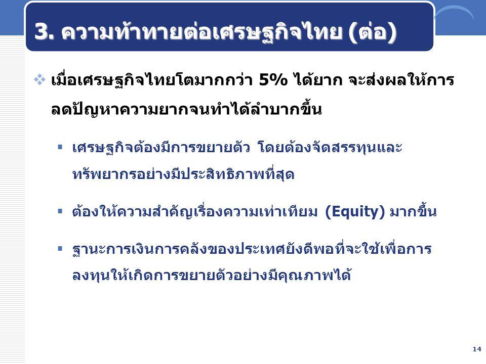 14 3. ความท้าทายต่อเศรษฐกิจไทย (ต่อ)  เมื่อเศรษฐกิจไทยโตมากกว่า 5% ได้ยาก จะส่งผลให้การ ลดปัญหาความยากจนทำได้ลำบากขึ้น  เศรษฐกิจต้องมีการขยายตัว โดย