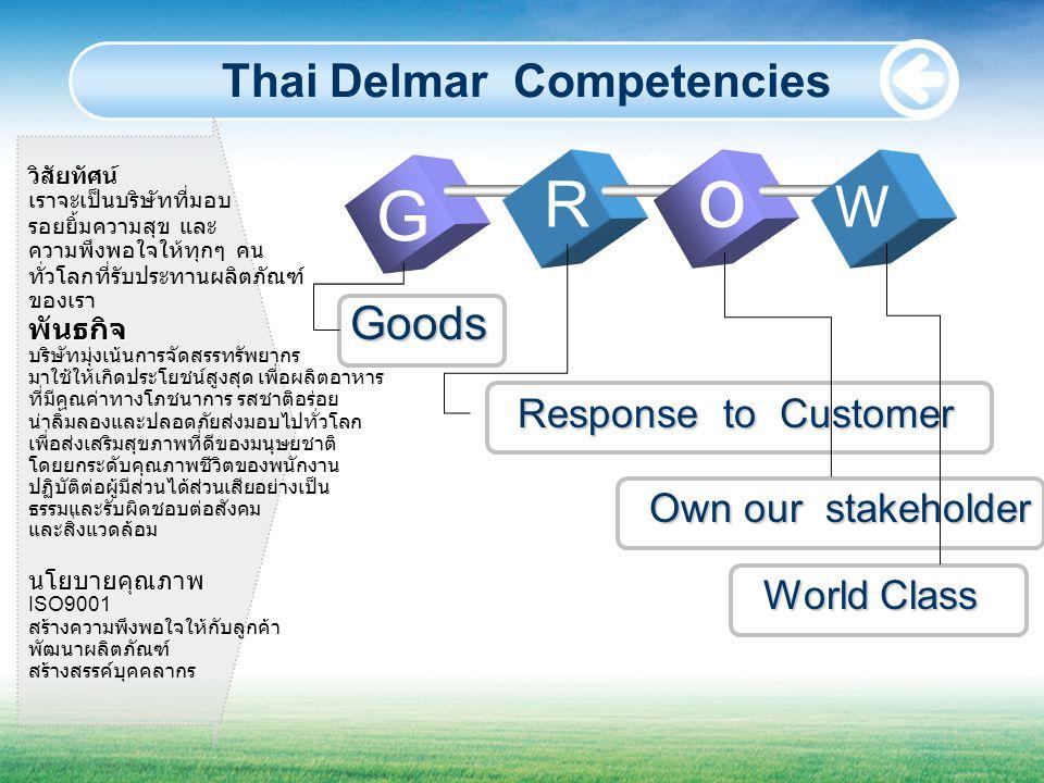 วิสัยทัศน์ เราจะเป็นบริษัทที่มอบ รอยยิ้มความสุข และ ความพึงพอใจให้ทุกๆ คน ทั่วโลกที่รับประทานผลิตภัณฑ์ ของเราพันธกิจ บริษัทมุ่งเน้นการจัดสรรทรัพยากร มาใช้ให้เกิดประโยชน์สูงสุด เพื่อผลิตอาหาร ที่มีคุณค่าทางโภชนาการ รสชาติอร่อย น่าลิ้มลองและปลอดภัยส่งมอบไปทั่วโลก เพื่อส่งเสริมสุขภาพที่ดีของมนุษยชาติ โดยยกระดับคุณภาพชีวิตของพนักงาน ปฏิบัติต่อผู้มีส่วนได้ส่วนเสียอย่างเป็น ธรรมและรับผิดชอบต่อสังคม และสิ่งแวดล้อมนโยบายคุณภาพ ISO9001 สร้างความพึงพอใจให้กับลูกค้า พัฒนาผลิตภัณฑ์ สร้างสรรค์บุคคลากร Thai Delmar Competencies G R o W Goods Response to Customer Own our stakeholder World Class