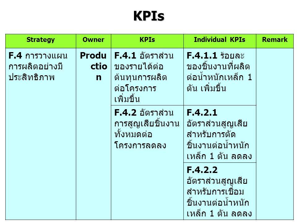 KPIs StrategyOwnerKPIsIndividual KPIsRemark C.2 รักษาฐาน ลูกค้าเดิมใน อุตสาหกรรมโรง กลั่นน้ำมัน Sale C.2.1 ร้อยละของ ลูกค้าเก่าใน อุตสาหกรรมโรง กลั่นน้ำมัน กลับมา ใช้บริการต่อปี เพิ่มขึ้น C.2.1.1 ร้อยละ ของการปิดการขาย จากลูกค้าเก่าใน อุตสาหกรรมโรง กลั่นน้ำมันต่อปี เพิ่มขึ้น P.1 ใช้ X-Steel program ในการ ถอดแบบงาน Engine erin g P.1.1 ระยะเวลา เฉลี่ยในการถอด แบบงาน ต่อน้ำหนัก เหล็ก ต่อปี ลดลง P.1.1.1 จำนวน ชั่วโมงในการถอด แบบงานต่อน้ำหนัก เหล็ก 1 ตัน ต่อปี ลดลง P.1.1.2 จำนวน ชั่วโมงในการแก้ไข แบบงาน ต่อน้ำหนัก เหล็ก 1 ตัน ต่อปี ลดลง P.4 สร้าง กระบวนการผลิต ตาม มาตรฐานสากล ASME Produc tion P.4.1 จำนวนข้อ ร้องเรียนปัญหา คุณภาพสินค้าจาก ลูกค้าเท่ากับ 0 (No claim) P.4.1.1 จำนวน ชิ้นงานบกพร่อง ที่ ตรวจพบจากการทำ product audit ต่อ คนต่อปีลดลง