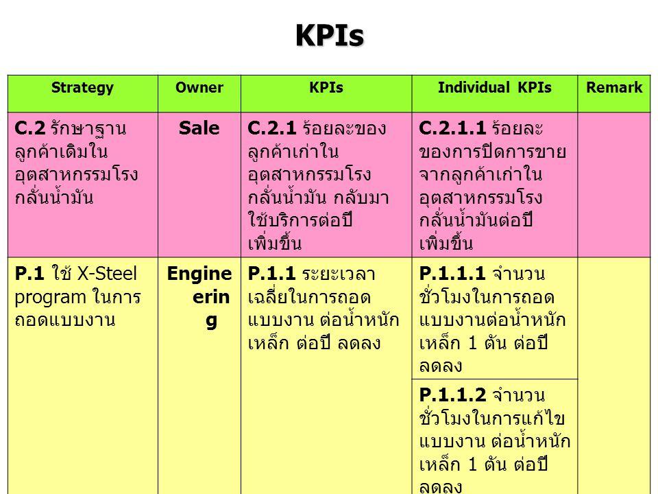 KPIs StrategyOwnerKPIsIndividual KPIsRemark C.2 รักษาฐาน ลูกค้าเดิมใน อุตสาหกรรมโรง กลั่นน้ำมัน Sale C.2.1 ร้อยละของ ลูกค้าเก่าใน อุตสาหกรรมโรง กลั่นน