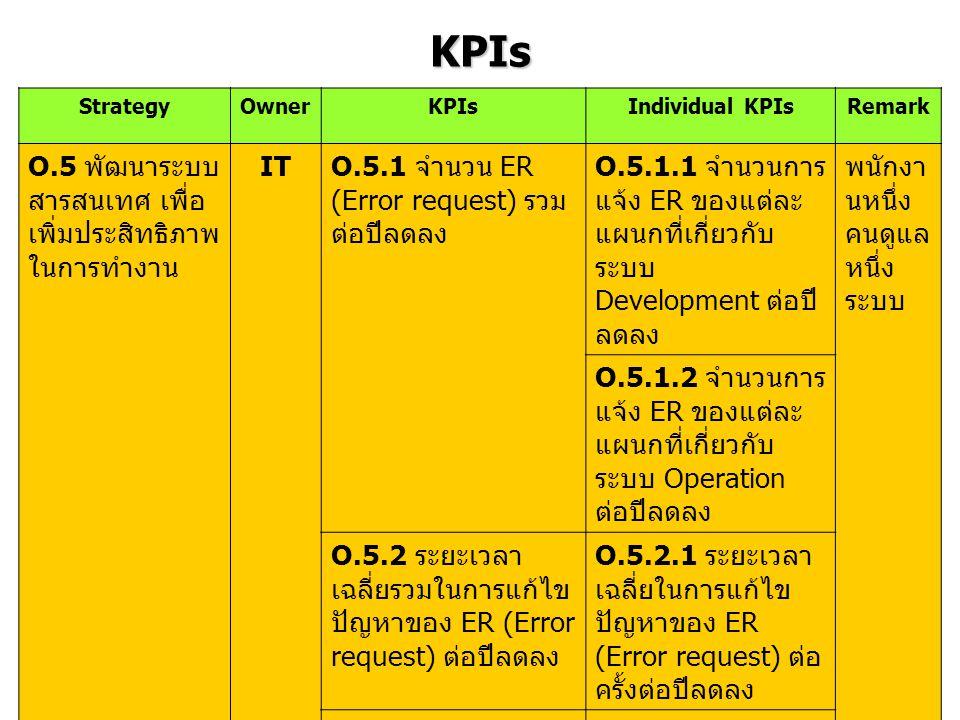 KPIs StrategyOwnerKPIsIndividual KPIsRemark O.5 พัฒนาระบบ สารสนเทศ เพื่อ เพิ่มประสิทธิภาพ ในการทำงาน IT O.5.1 จำนวน ER (Error request) รวม ต่อปีลดลง O