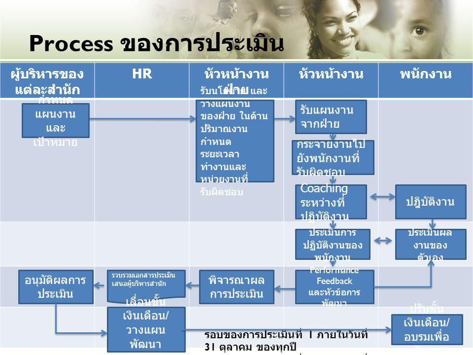 Process ของการประเมิน ผู้บริหารของ แต่ละสำนัก HR หัวหน้างาน ฝ่าย หัวหน้างานพนักงาน รอบของการประเมินที่ 1 ภายในวันที่ 31 ตุลาคม ของทุกปี รอบของการประเมินที่ 2 ภายในวันที่ 30 เมษายน ของทุกปี กำหนด แผนงาน และ เป้าหมาย รับนโยบาย และ วางแผนงาน ของฝ่าย ในด้าน ปริมาณงาน กำหนด ระยะเวลา ทำงานและ หน่วยงานที่ รับผิดชอบ รับแผนงาน จากฝ่าย กระจายงานไป ยังพนักงานที่ รับผิดชอบ Coaching ระหว่างที่ ปฏิบัติงาน ปฎิบัติงาน ประเมินการ ปฏิบัติงานของ พนักงาน ประเมินผล งานของ ตัวเอง Performance Feedback และหัวข้อการ พัฒนา ปรับขั้น เงินเดือน / อบรมเพื่อ พัฒนา พิจารณาผล การประเมิน รวบรวมเอกสารประเมิน เสนอผู้บริหารสำนัก อนุมัติผลการ ประเมิน เลื่อนขั้น เงินเดือน / วางแผน พัฒนา ความสามารถ