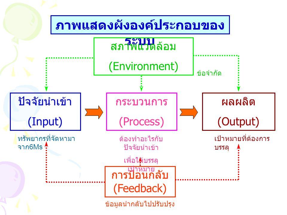 ภาพแสดงผังองค์ประกอบของ ระบบ ปัจจัยนำเข้า (Input) การป้อนกลับ (Feedback) กระบวนการ (Process) สภาพแวดล้อม (Environment) ผลผลิต (Output) ข้อจำกัด เป้าหม