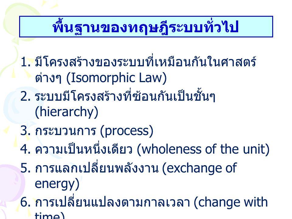 พื้นฐานของทฤษฎีระบบทั่วไป 1. มีโครงสร้างของระบบที่เหมือนกันในศาสตร์ ต่างๆ (Isomorphic Law) 2. ระบบมีโครงสร้างที่ซ้อนกันเป็นชั้นๆ (hierarchy) 3. กระบวน