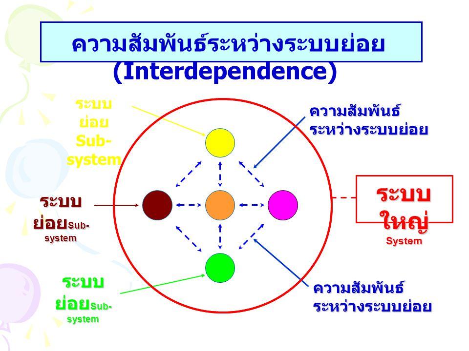 ความสัมพันธ์ ระหว่างระบบย่อย ระบบ ย่อย Sub- system ระบบ ใหญ่ System ความสัมพันธ์ ระหว่างระบบย่อย ระบบ ย่อย Sub- system ความสัมพันธ์ระหว่างระบบย่อย (In