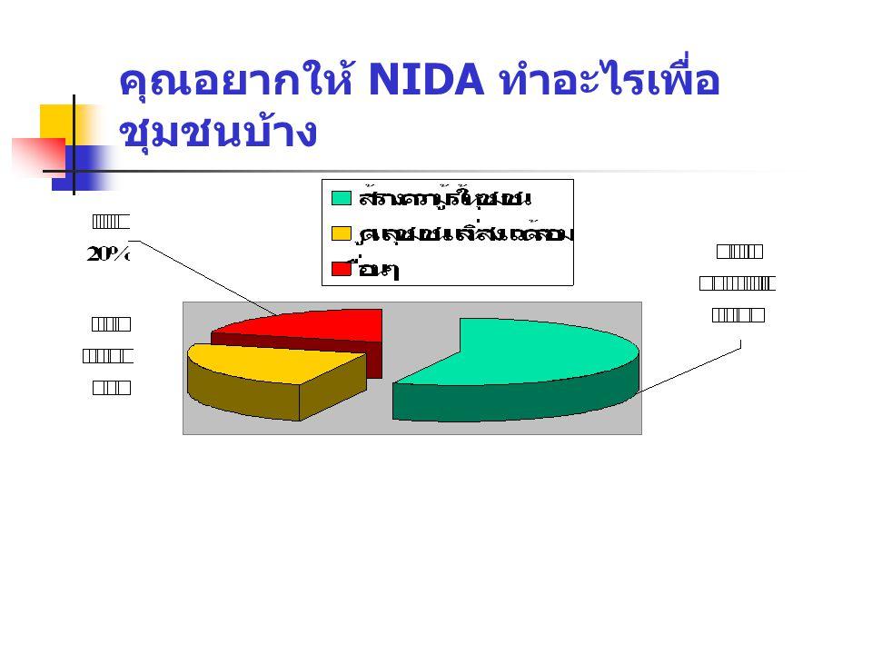 คุณอยากให้ NIDA ทำอะไรเพื่อ ชุมชนบ้าง