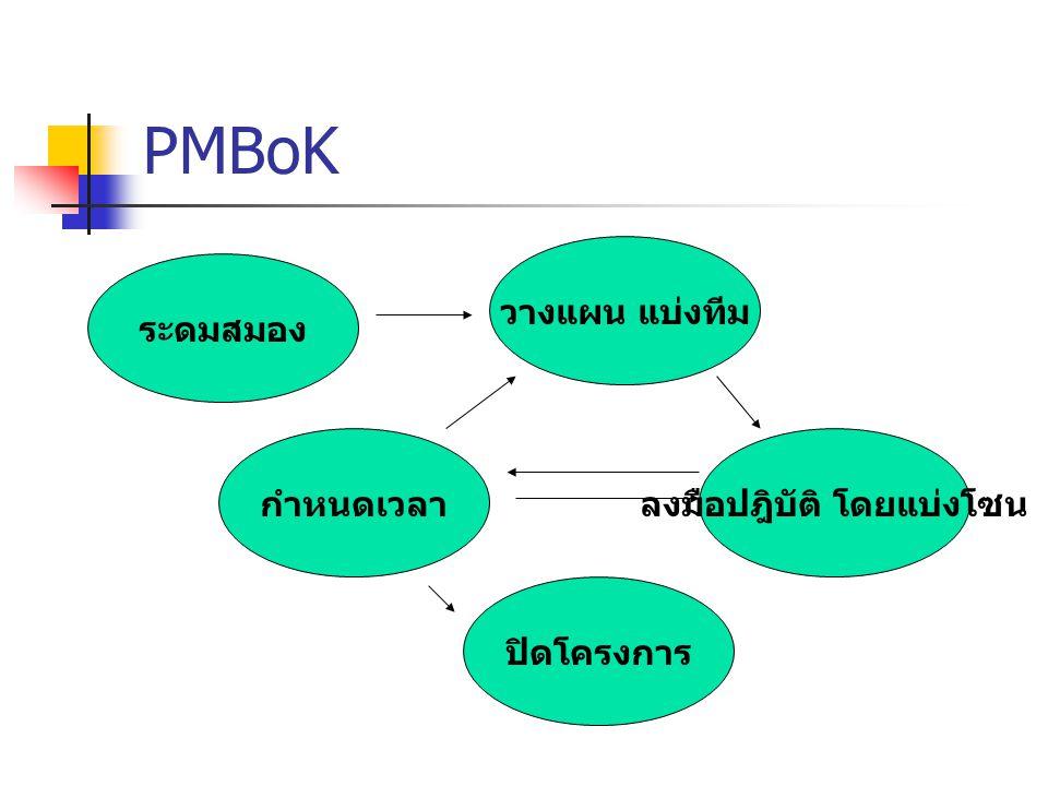 PMBoK ระดมสมอง วางแผน แบ่งทีม ลงมือปฎิบัติ โดยแบ่งโซนกำหนดเวลา ปิดโครงการ