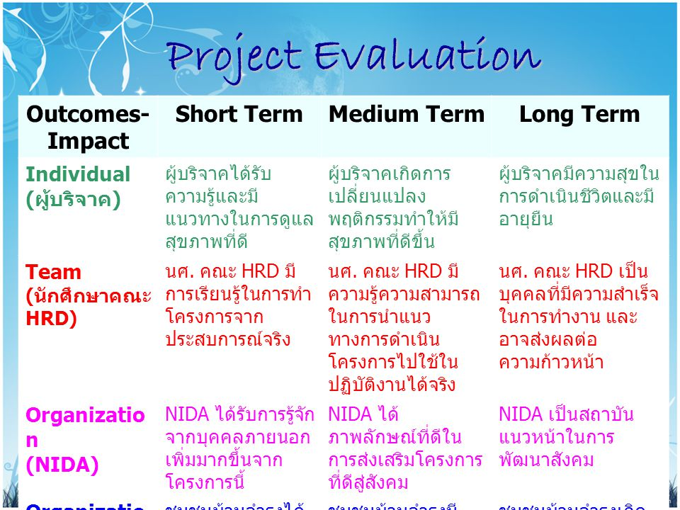 Project Evaluation Outcomes- Impact Short TermMedium TermLong Term Individual ( ผู้บริจาค ) ผู้บริจาคได้รับ ความรู้และมี แนวทางในการดูแล สุขภาพที่ดี ผ