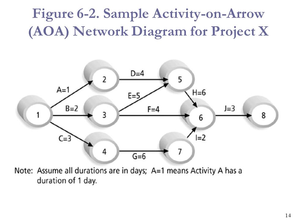 15 Arrow Diagramming Method (ADM) Also called activity-on-arrow (AOA) network diagram.