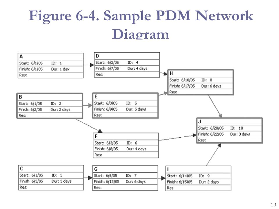19 Figure 6-4. Sample PDM Network Diagram